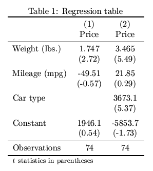 Estout making regression tables in stata for Table in latex